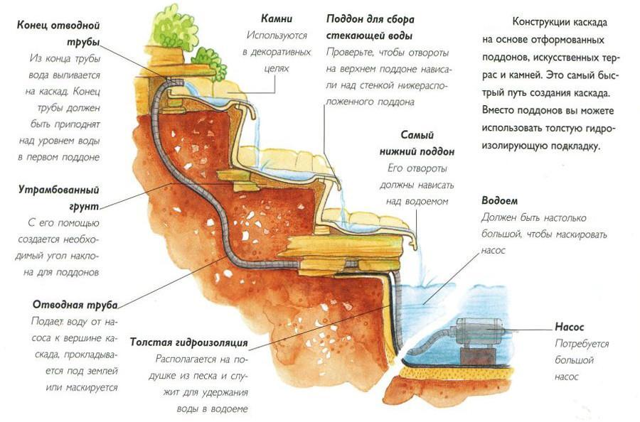 Пруд с водопадом своими руками пошаговая инструкция 588