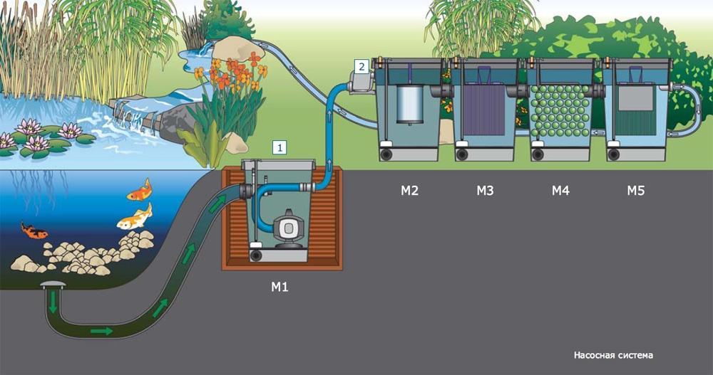 Фильтр для садового пруда своими руками 19
