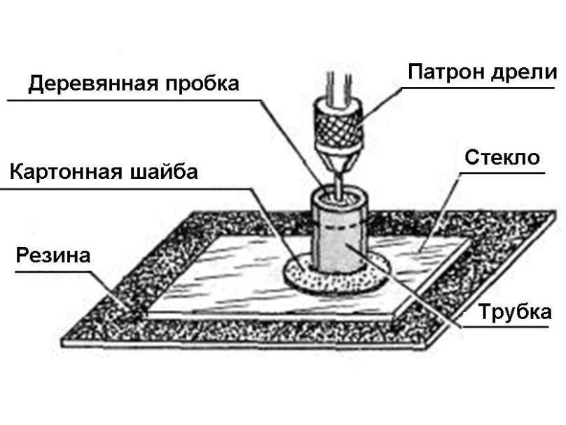 Сверление трубкой