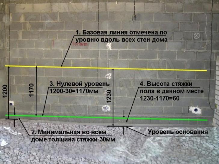Схема разметки нулевого уровня