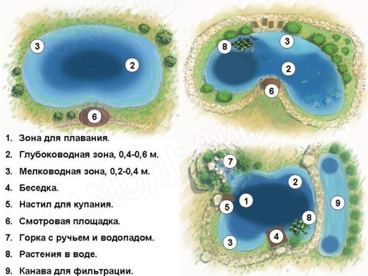 Схемы прудов