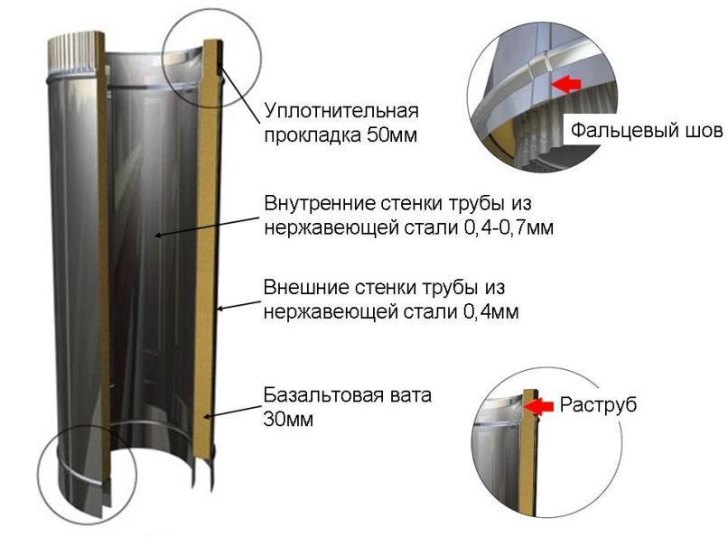 Устройство трубы