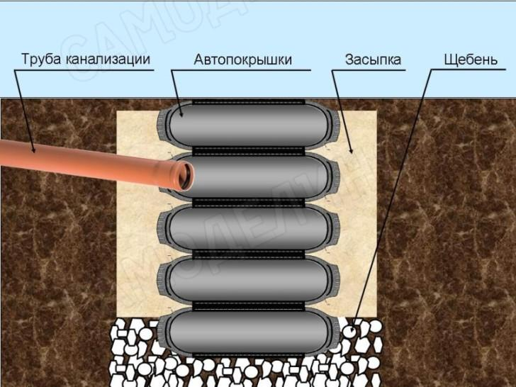 Септик с фильтрацией из шин