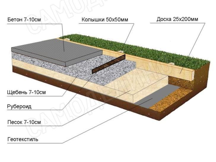 Мощение бетонной дорожки