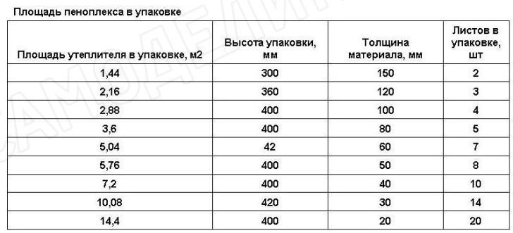 Таблица пеноплекс