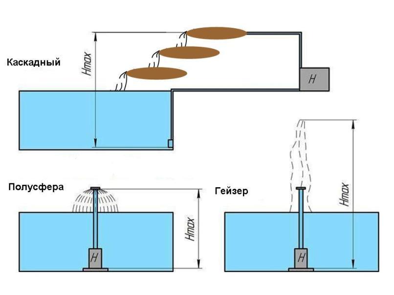Фонтан на даче своими руками: устройство и оформление