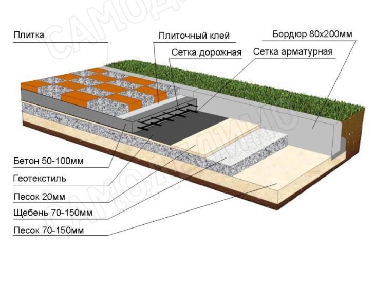 Схема мощения плитки