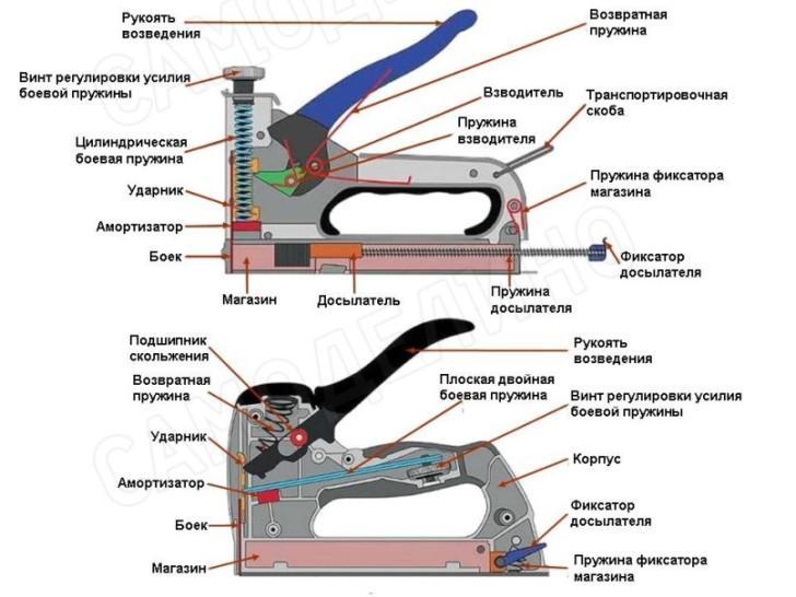 Устройство механических степлеров