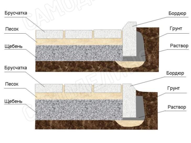 Схемы установки бордюра