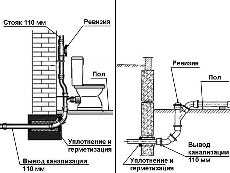 Схемы вывода канализации
