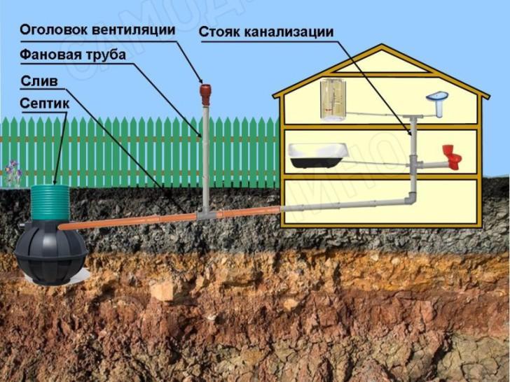 Вентиляция канализации на заборе