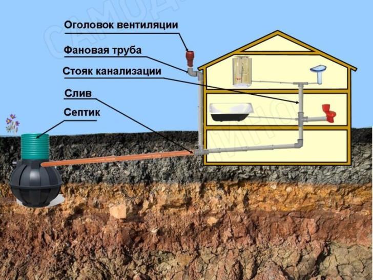 Вентиляция канализаци по стене